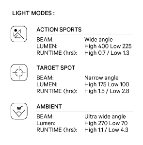 Knog Qudos action video light Modes