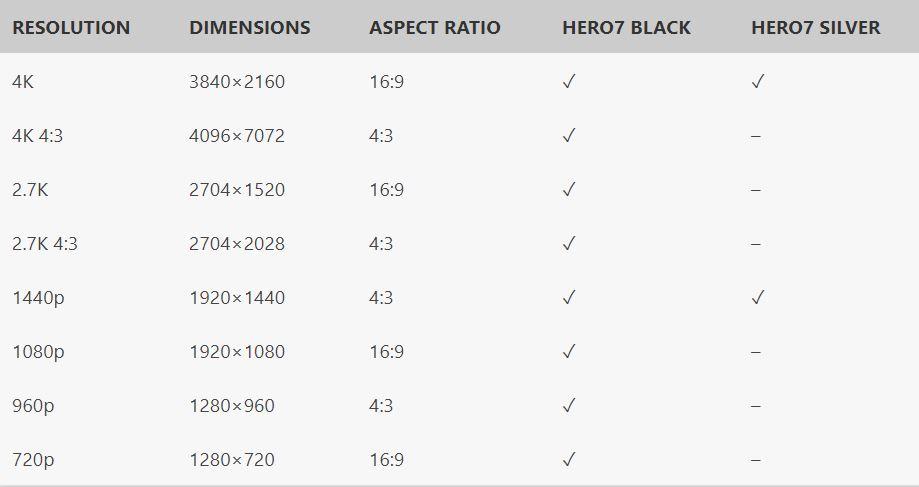 Hero7 black vs silver